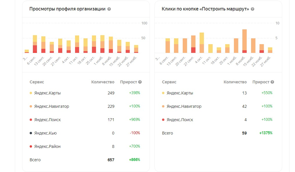 Статистика кафе по картам в Яндекс