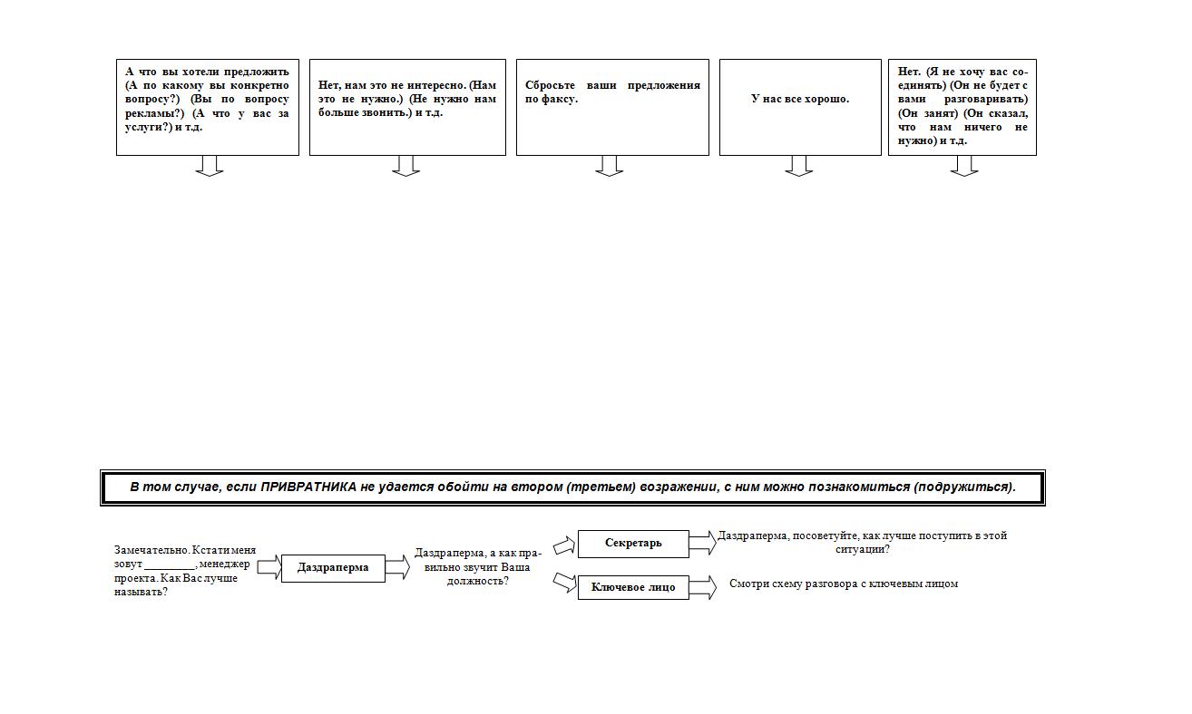 схема построения холодного звонка