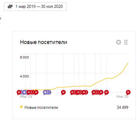 Самостоятельное продвижение сайта с марта 2019 по ноябрь 2020