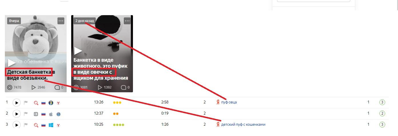 Зависимость продвижение интернет магазина в ЯндексДзен